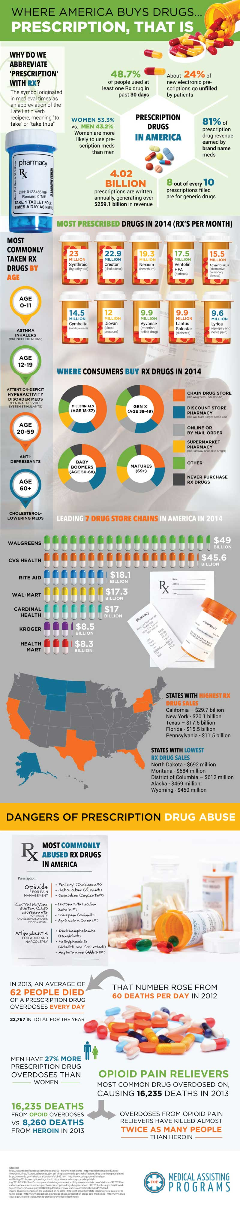 Where America gets prescriptions