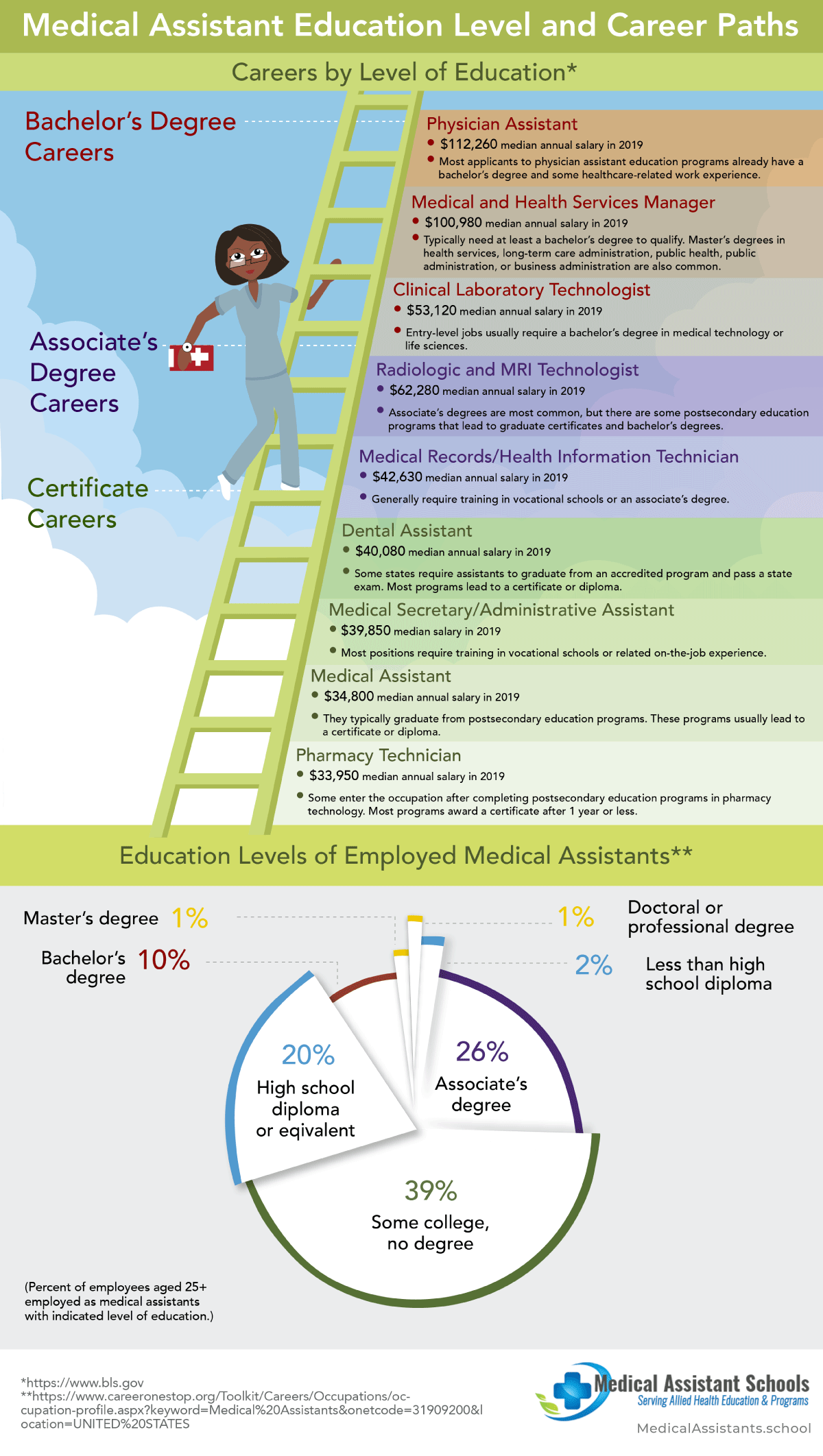 Medical Assistant Education Levels and Career Paths