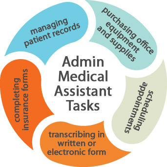 ADMINISTRATIVE MEDICAL ASSISTANT